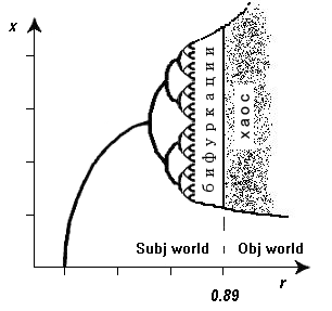 Subj world